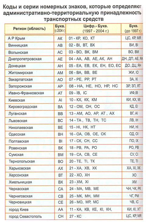 Коди та серії номерних знаків, які визначають адміністративно-територіальну приналежність транспортних засобів (Україна)