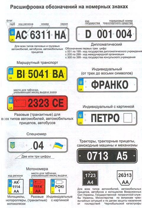 Розшифровка позначень на номерних знаках